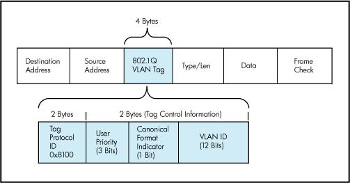 Junos MTU Handling on Access & Trunk Ports – Packet Expert