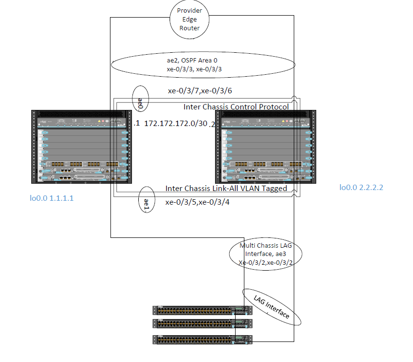 Multi-Chassis-Link Aggregation (MC-LAG) – Packet Expert