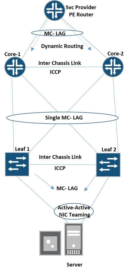 Multistage MC-LAG in Data Center – Packet Expert