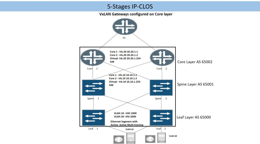5Stages-IP-CLOS
