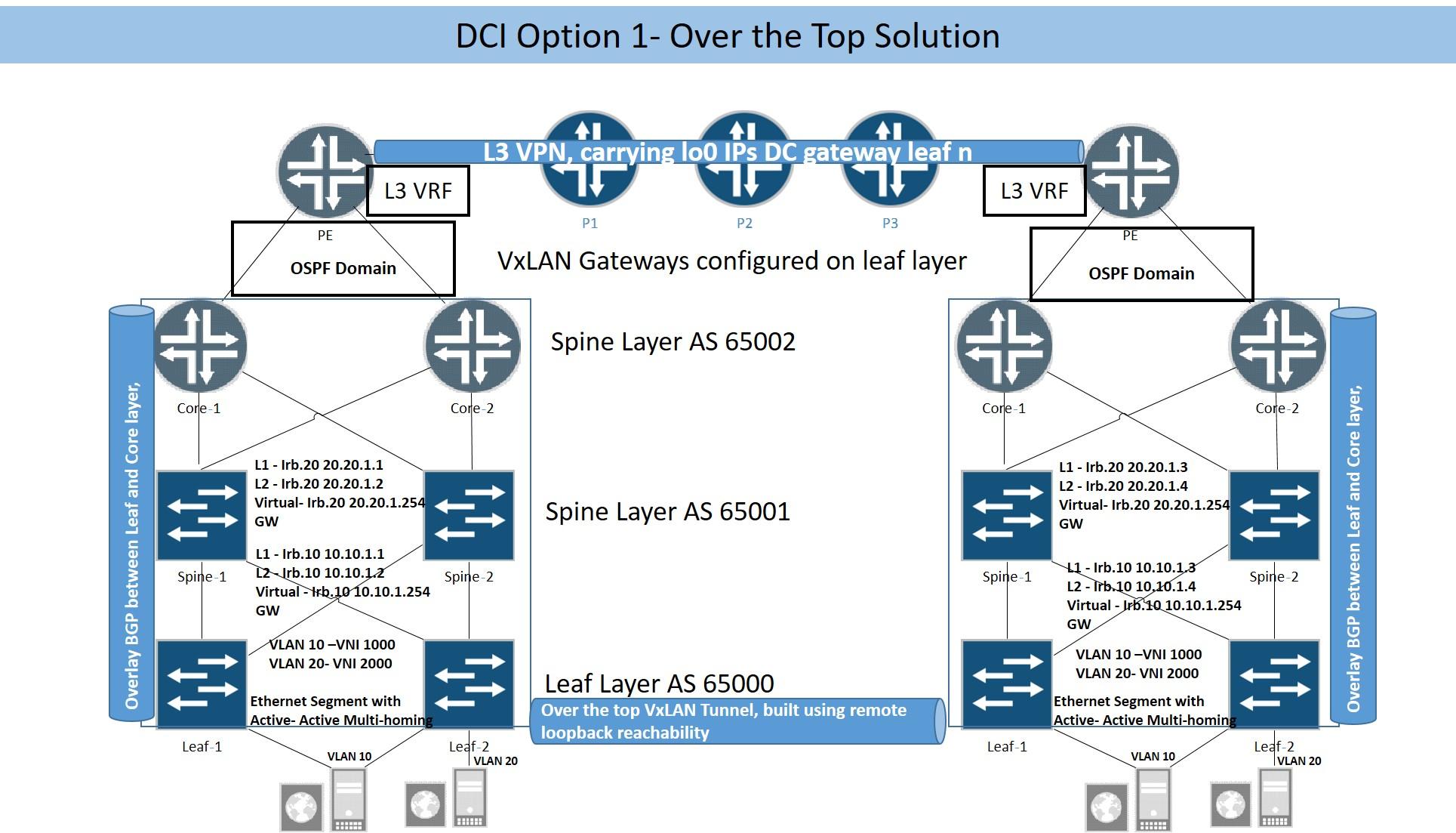 EVPN Based Data Center Interconnect- Juniper Design Options