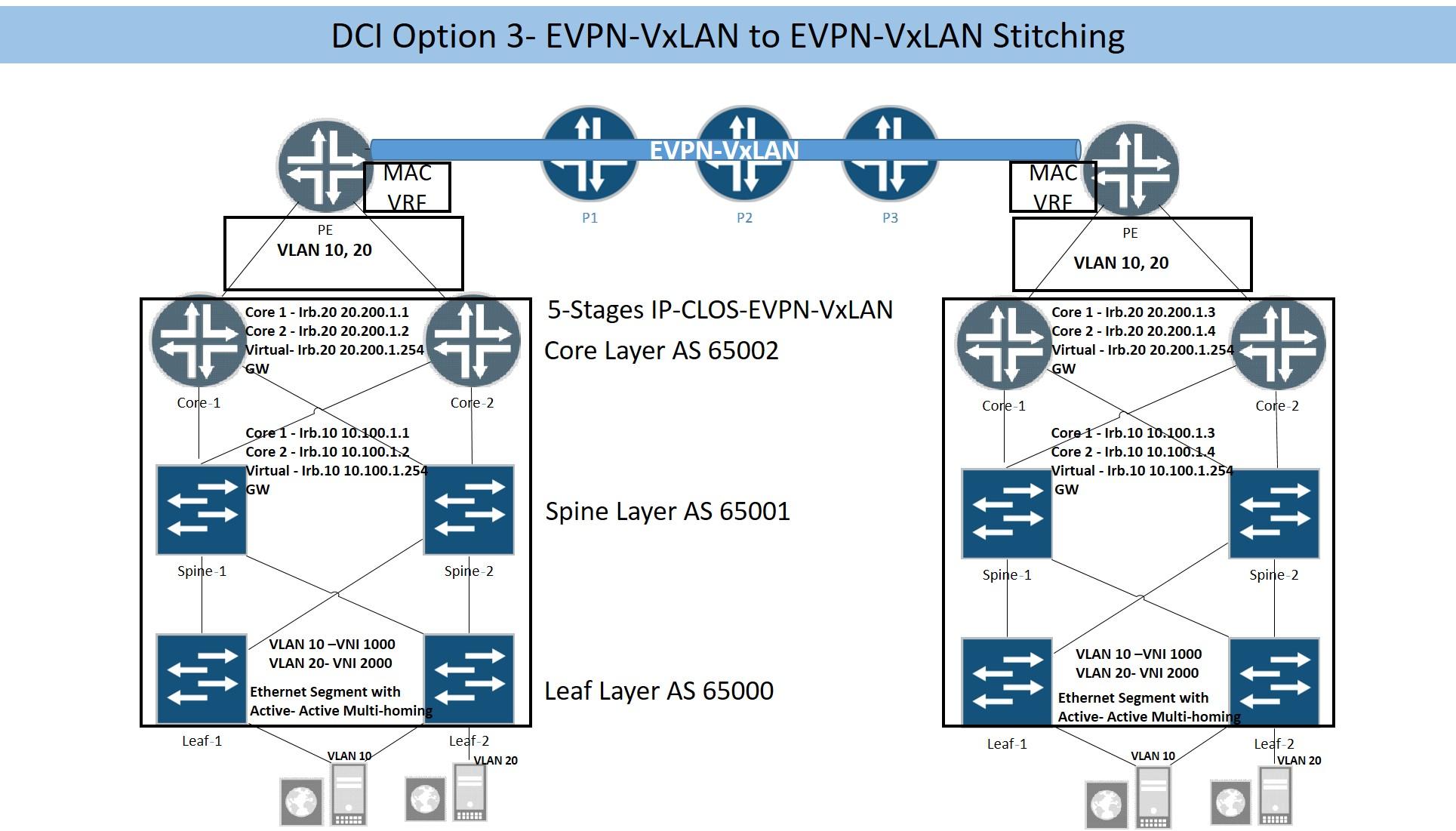 EVPN Based Data Center Interconnect- Juniper Design Options and
